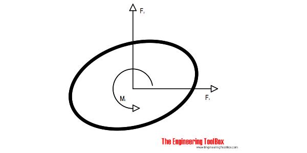 Support reaction forces - equilibrium