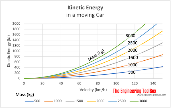 Kinetic energy in a moving car chart