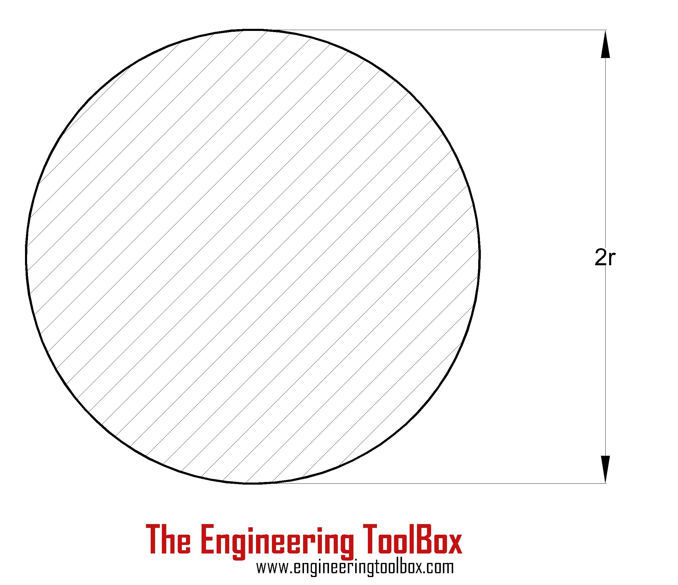 Torsion - solid cylinder shaft