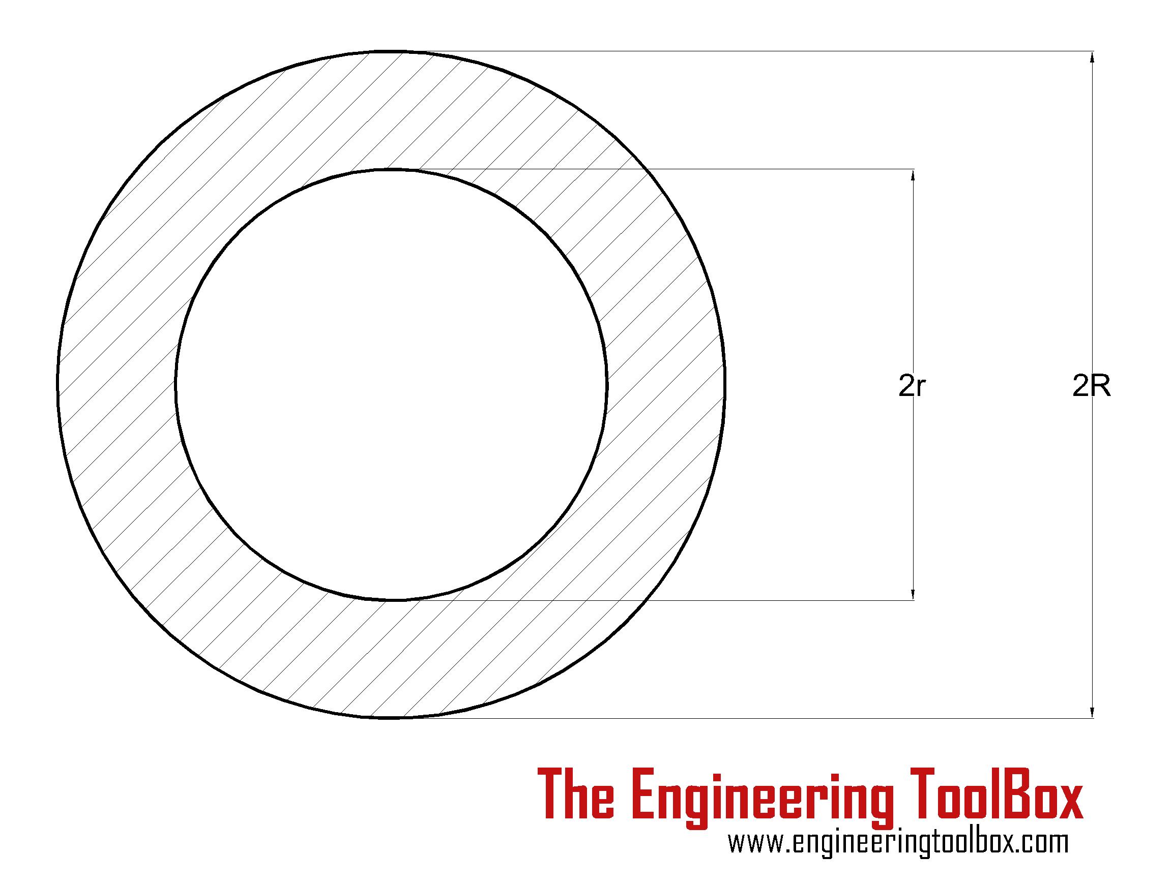 Torsion - Hollow Cylinder Shaft