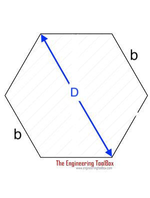 Torsion - Hexagon Shaft