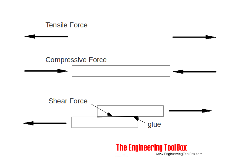 tensile compressive shear force