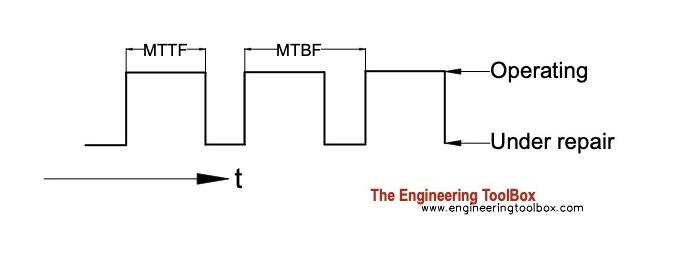 mttf vs mtbf
