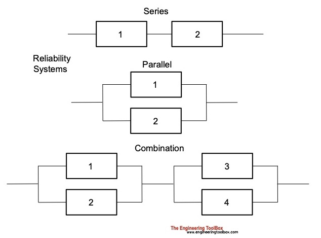 Reliability systems - series and parallel