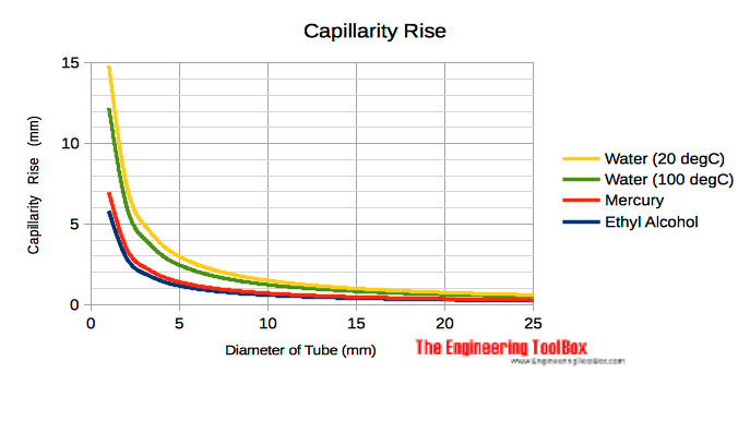 Capillarity rise in tubes - water and mercury