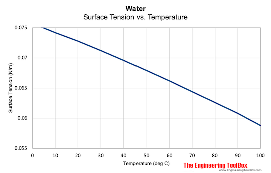 Water Surface Tension vs Temperature Water Surface Tension And