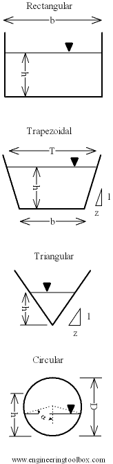 Various Flow Section Channels and their Geometric Relationships