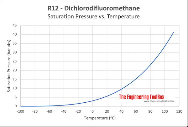 R12 Dichlorodifluoromethane saturation pressure vs temperature