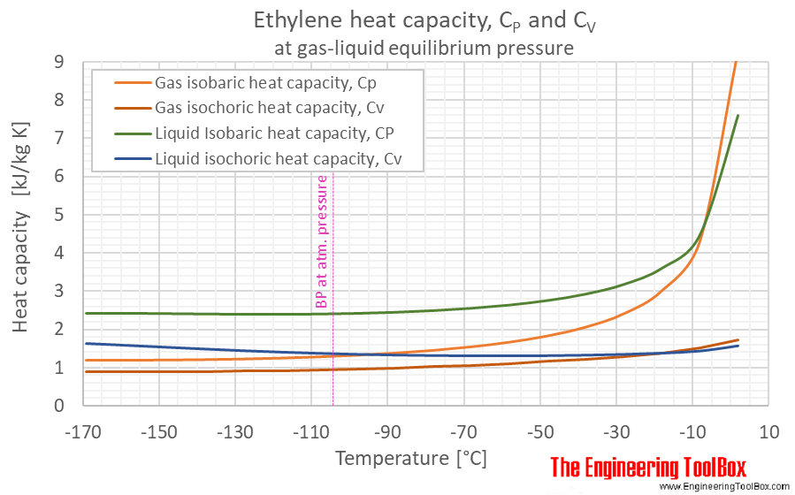 Ethylene specific heat Cp Cv equilibrium C