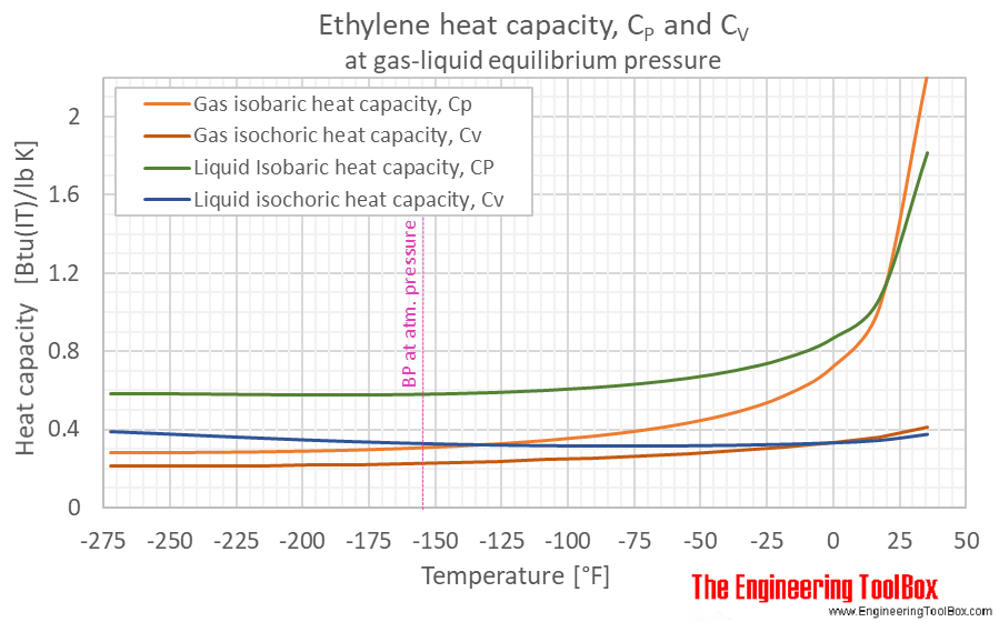 Ethylene specific heat Cp Cv equilibrium F