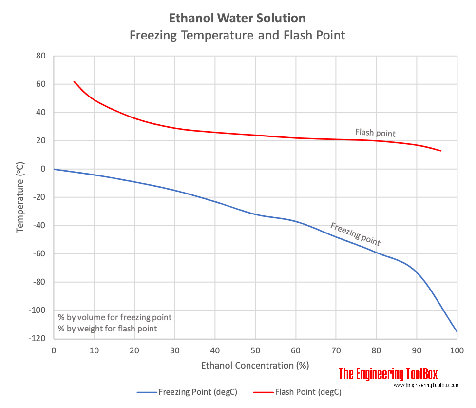 Ethanol water solution - freezing temperature and flash point chart