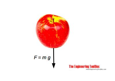 Apple and acceleration of gravity - mass and weight