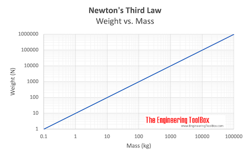Newton's third law - weight (force) vs. mass
