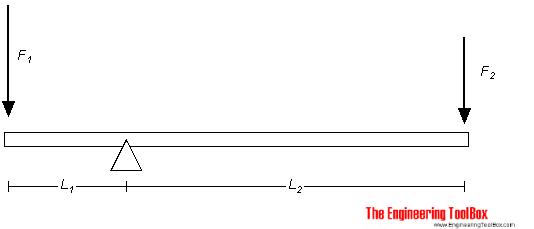 Lever - torque